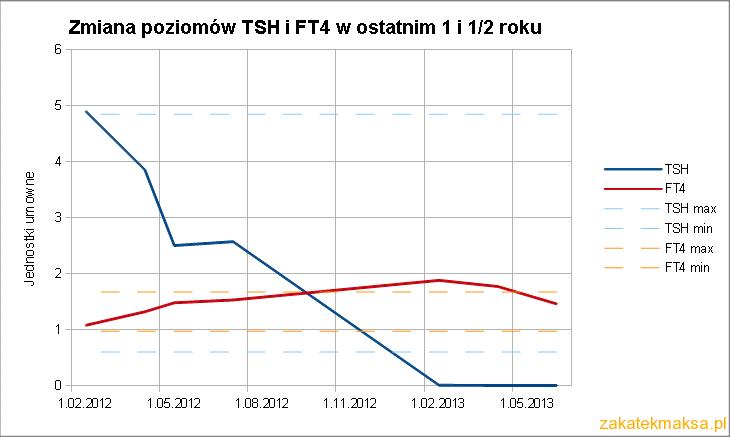 TSHFT4a
